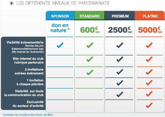 Différents niveaux de partenariat avec le GEST